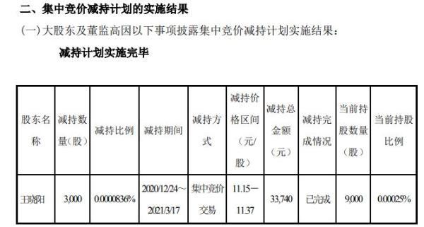 彩虹股份监事王晓阳减持3000股 套现3.37万