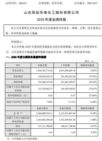 阳谷华泰2020年度净利1.25亿减少32.01% 主要产品价格同比下滑