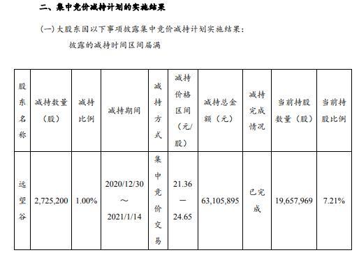 思维列控股东远望谷减持272.52万股 套现6310.59万