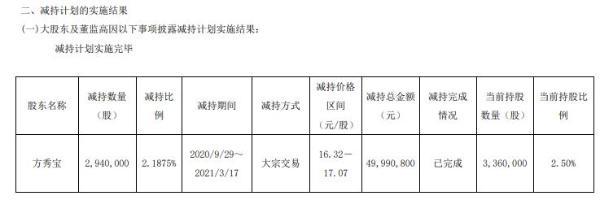 春光科技股东方秀宝减持294万股 套现4999.08万