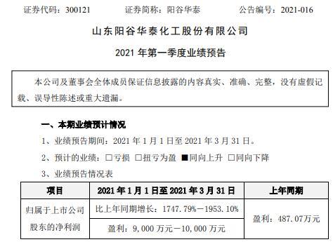 阳谷华泰2021年第一季度预计净利9000万-1亿增长1747.8%-1953.1% 原材料价格上升