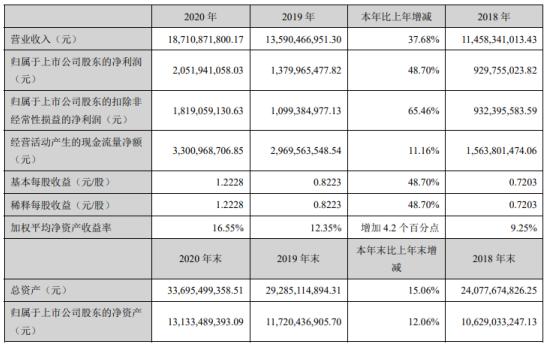 中材科技2020年净利20.52亿增长48.7%风电市场需求增长 副董事长唐志尧薪酬272.71万