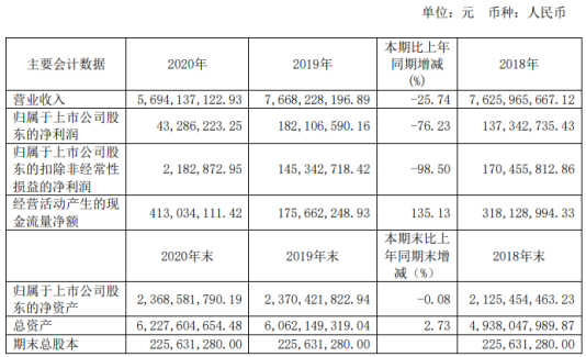新华百货2020年净利4328.62万下滑76.23%管理费用同比增长 董事长曲奎薪酬80.98万