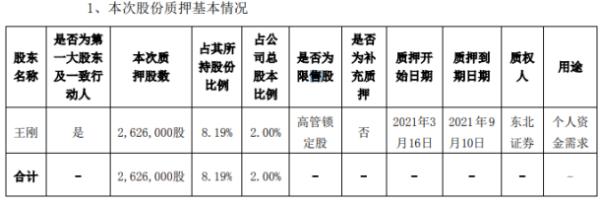 新劲刚控股股东王刚质押262.6万股 用于个人资金需求