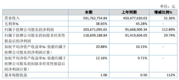 中兵通信2020年净利2.04亿增长112.89% 订单增加