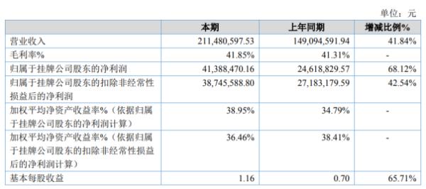 锦好医疗2020年净利4138.85万增长68.12% 下游渠道需求增加