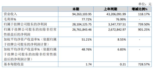 信而泰2020年净利2810.41万增长739.5% 市场需求增长