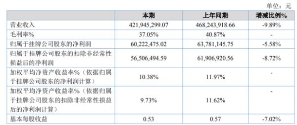 德石股份2020年净利6022.25万下滑5.58% 国内市场需求下降