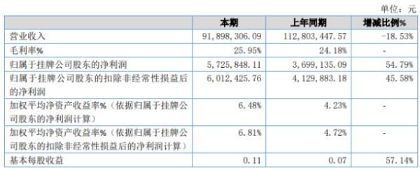 万邦特种材料2020年净利润572.58万元 增长54.79% 销售费用下降