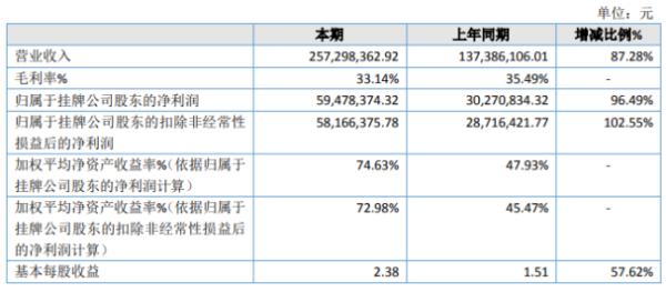维尼健康2020年净利5947.84万增长96.49% 外销订单大幅增加