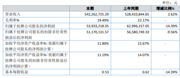 点启股份2020年净利润5393.32万 同比下降14.39% 公益捐赠增加