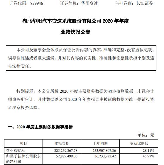 华阳变速2020年度净利5288.95万增长45.97% 客户订单增加