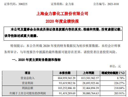 金力泰2020年度净利9141.93万增长203.91% 产品需求与订单量提升