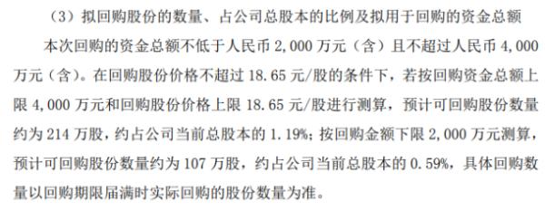 京泉华将花不超4000万元回购公司股份 用于股权激励