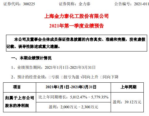金力泰2021年第一季度预计净利2000万-2300万增长5012%-5779% 汽车行业势头较好