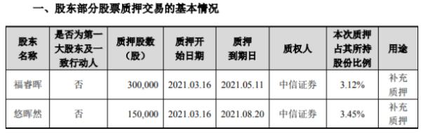 中际旭创2名股东合计质押45万股 用于补充质押