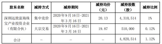 特力A股东远致富海减持482.05万股 套现约9703.69万