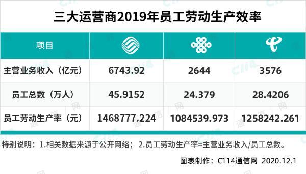中国电信2020年干得怎么样?