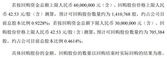 上海天洋将花不超6000万元回购公司股份 用于员工持股计划
