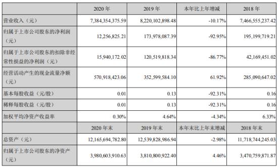 东北制药2020年净利1226万下滑93%销售不达预期 董事长郭启勇薪酬32万