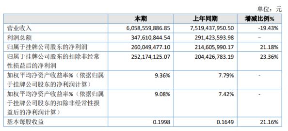 海通期货2020年净利润增长21.18% 客户交易增加