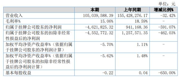 宝源股份2020年亏损462.18万 产品销售数量大幅减少