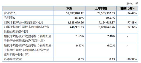 国强高科2020年净利下滑77.88% 营业收入及其他收益类减少
