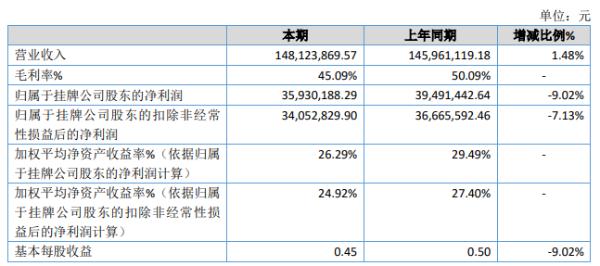 咸亨股份2020年净利下滑9.02% 出口减少及人工及原材料成本上升
