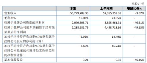 恒达包装2020年净利下滑46.61% 原材料价格上涨