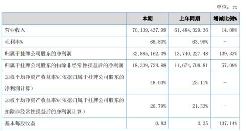 廉志博2020年净利润同比增长139.33% 房地产销售收入增加