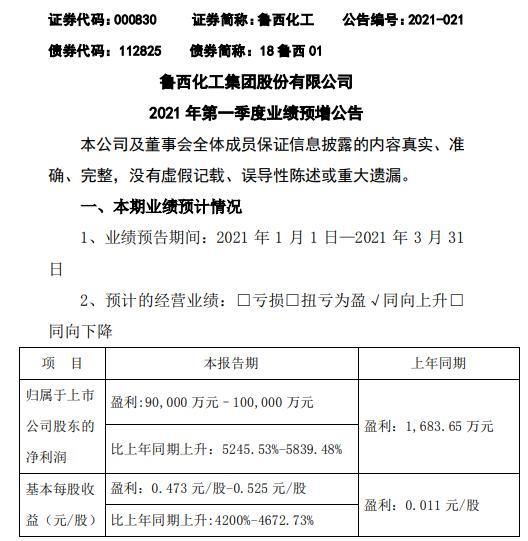 鲁西化工2021年第一季度预计净利增长5246%-5839.5% 化工产品销售价格上升