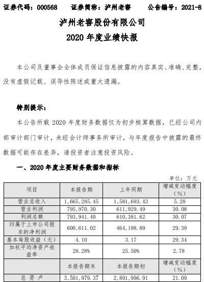 泸州老窖2020年度净利增长29.39% 高档产品销售收入增长