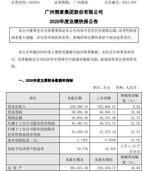 广州酒家2020年度净利增长21.02% 食品制造业务保持较快增长