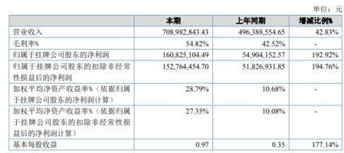 泰恩康2020年净利1.6亿元增长192.92% 口罩销售大增