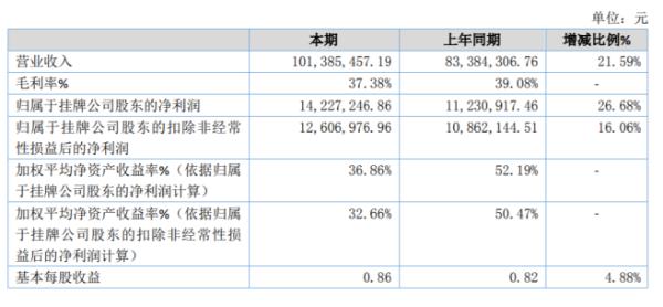 立信数据2020年净利1423万同比增长27% 毛利率增长及期间费用下降