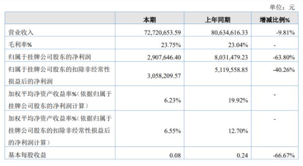 易生消防2020年净利润291万 同比下降64% 它获得了上市补贴
