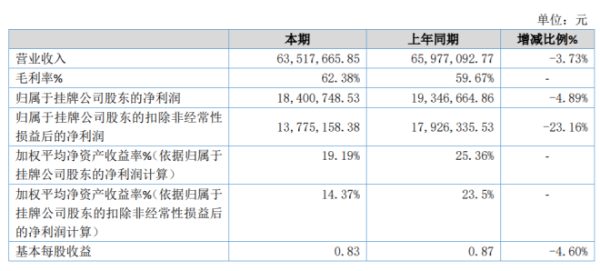 迈威通信2020年净利1840万同比减少5% 上半年客户订单量大幅减少
