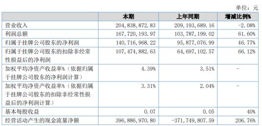 新安金融2020年净利增长46.77% 计提信用减值损失减少