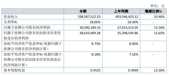 方林科技2020年净利增长13.16% 消费类锂电池组件销售增加