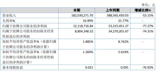 天宫2020年净利润下降77.27% 受疫情影响需求锐减