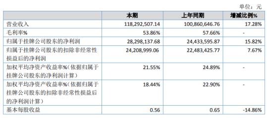 驰诚股份2020年净利增长15.82% 理财产品收益增加