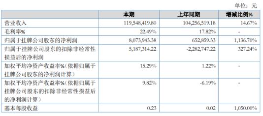 电通微电2020年净利增长1136.7% 销售收入增加