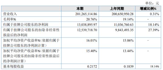 宇虹颜料2020年净利增长18.14% 产品售价有所提高