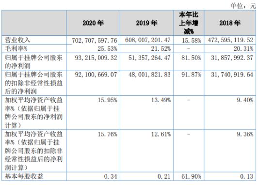 新安街2020年净利润增长81.5% 部分税费减少