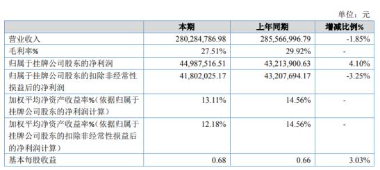 丰源股份2020年净利增长4.1% 其他收益同比增加