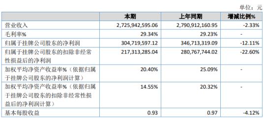 华信2020年净利润3.05亿 同比下降12.11% 投资收益下降
