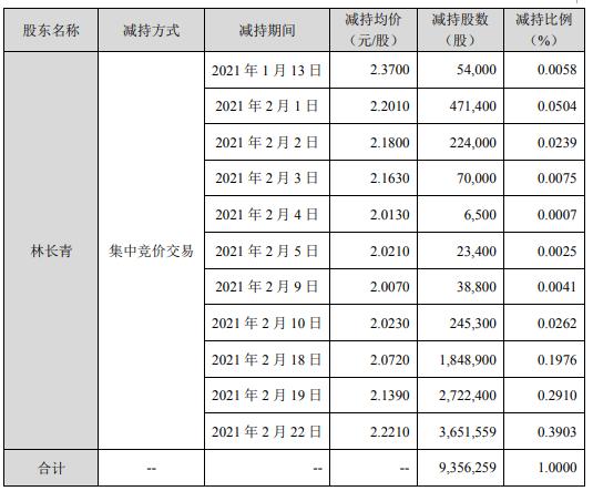 佳隆股份股东林长青减持935.63万股 套现约2078.03万