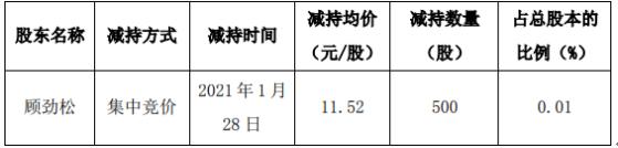 威星智能股东顾劲松减持20万股 套现约238.4万