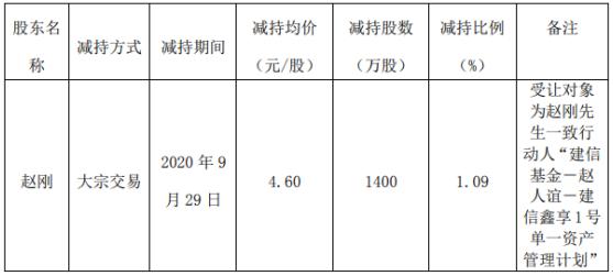 洪倩制药的股东赵刚减持了3340万股 套现约1.54亿英镑