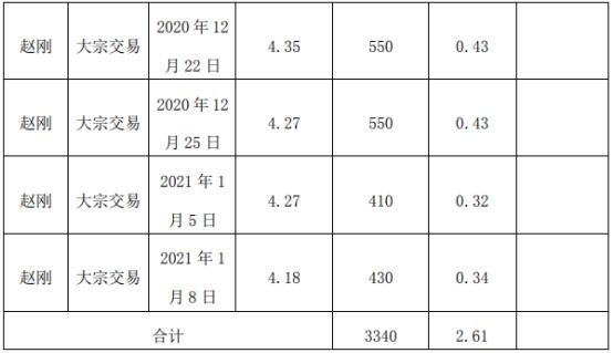 千红制药股东赵刚减持3340万股 套现约1.54亿